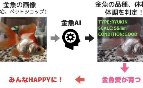 金魚愛[AI]育成プロジェクト(2018)